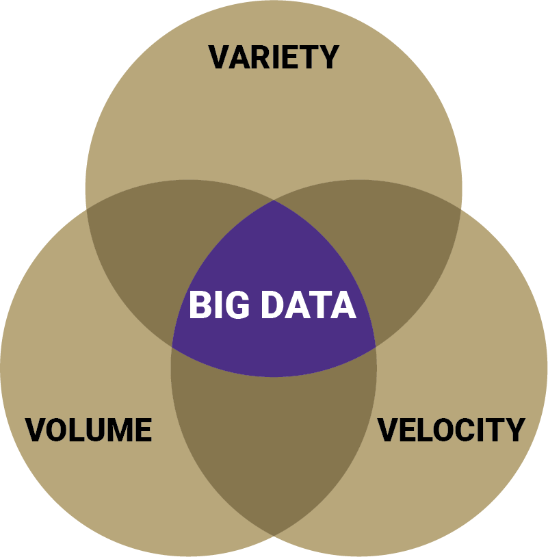 The 3 Vs of big data: volume, variety, and velocity